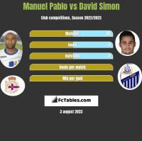 Manuel Pablo vs David Simon h2h player stats