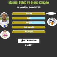 Manuel Pablo vs Diego Caballo h2h player stats