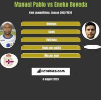 Manuel Pablo vs Eneko Boveda h2h player stats