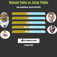 Manuel Pablo vs Jorge Pulido h2h player stats