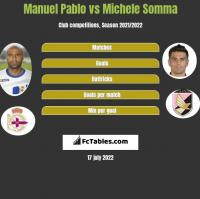 Manuel Pablo vs Michele Somma h2h player stats