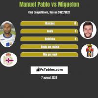 Manuel Pablo vs Miguelon h2h player stats