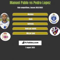 Manuel Pablo vs Pedro Lopez h2h player stats