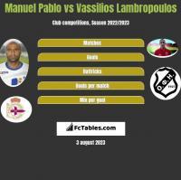Manuel Pablo vs Vassilios Lambropoulos h2h player stats