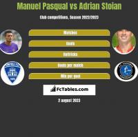 Manuel Pasqual vs Adrian Stoian h2h player stats