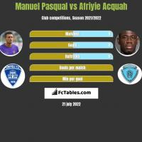 Manuel Pasqual vs Afriyie Acquah h2h player stats