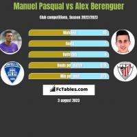Manuel Pasqual vs Alex Berenguer h2h player stats