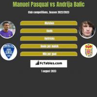 Manuel Pasqual vs Andrija Balic h2h player stats