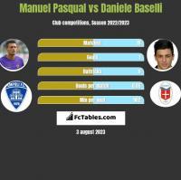 Manuel Pasqual vs Daniele Baselli h2h player stats