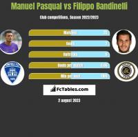 Manuel Pasqual vs Filippo Bandinelli h2h player stats