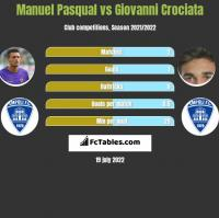 Manuel Pasqual vs Giovanni Crociata h2h player stats