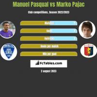 Manuel Pasqual vs Marko Pajac h2h player stats