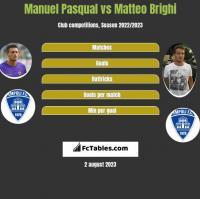 Manuel Pasqual vs Matteo Brighi h2h player stats