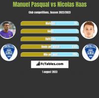 Manuel Pasqual vs Nicolas Haas h2h player stats