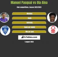 Manuel Pasqual vs Ola Aina h2h player stats