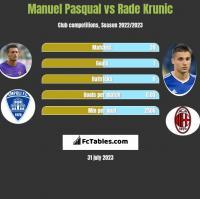 Manuel Pasqual vs Rade Krunic h2h player stats