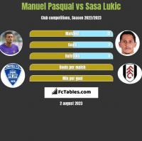 Manuel Pasqual vs Sasa Lukić h2h player stats