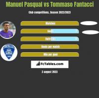 Manuel Pasqual vs Tommaso Fantacci h2h player stats