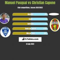 Manuel Pasqual vs Christian Capone h2h player stats