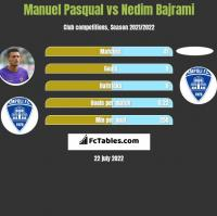 Manuel Pasqual vs Nedim Bajrami h2h player stats