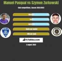 Manuel Pasqual vs Szymon Zurkowski h2h player stats