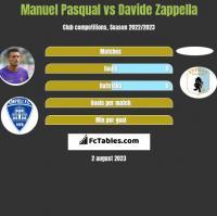 Manuel Pasqual vs Davide Zappella h2h player stats