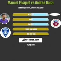 Manuel Pasqual vs Andrea Danzi h2h player stats