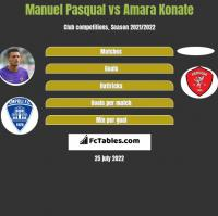 Manuel Pasqual vs Amara Konate h2h player stats