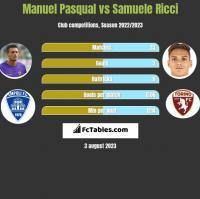 Manuel Pasqual vs Samuele Ricci h2h player stats