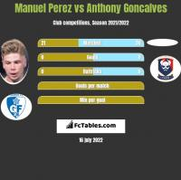 Manuel Perez vs Anthony Goncalves h2h player stats