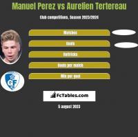 Manuel Perez vs Aurelien Tertereau h2h player stats