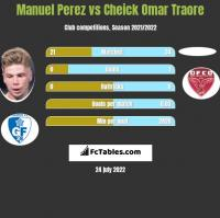 Manuel Perez vs Cheick Omar Traore h2h player stats