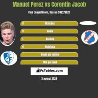 Manuel Perez vs Corentin Jacob h2h player stats