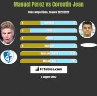 Manuel Perez vs Corentin Jean h2h player stats