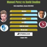 Manuel Perez vs David Douline h2h player stats