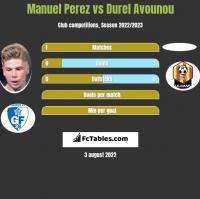Manuel Perez vs Durel Avounou h2h player stats