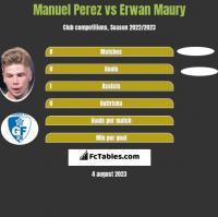Manuel Perez vs Erwan Maury h2h player stats
