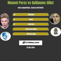 Manuel Perez vs Guillaume Gillet h2h player stats