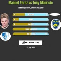Manuel Perez vs Tony Mauricio h2h player stats