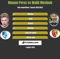 Manuel Perez vs Walid Mesloub h2h player stats