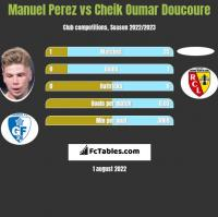 Manuel Perez vs Cheik Oumar Doucoure h2h player stats