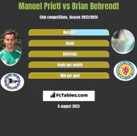 Manuel Prietl vs Brian Behrendt h2h player stats