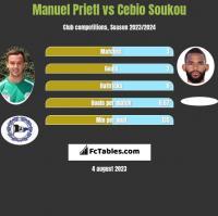 Manuel Prietl vs Cebio Soukou h2h player stats