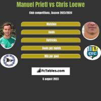 Manuel Prietl vs Chris Loewe h2h player stats