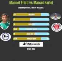 Manuel Prietl vs Marcel Hartel h2h player stats