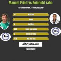 Manuel Prietl vs Reinhold Yabo h2h player stats