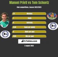 Manuel Prietl vs Tom Schuetz h2h player stats