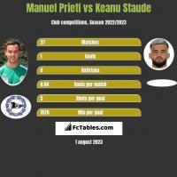 Manuel Prietl vs Keanu Staude h2h player stats