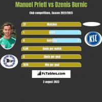 Manuel Prietl vs Dzenis Burnic h2h player stats