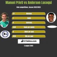Manuel Prietl vs Anderson Lucoqui h2h player stats